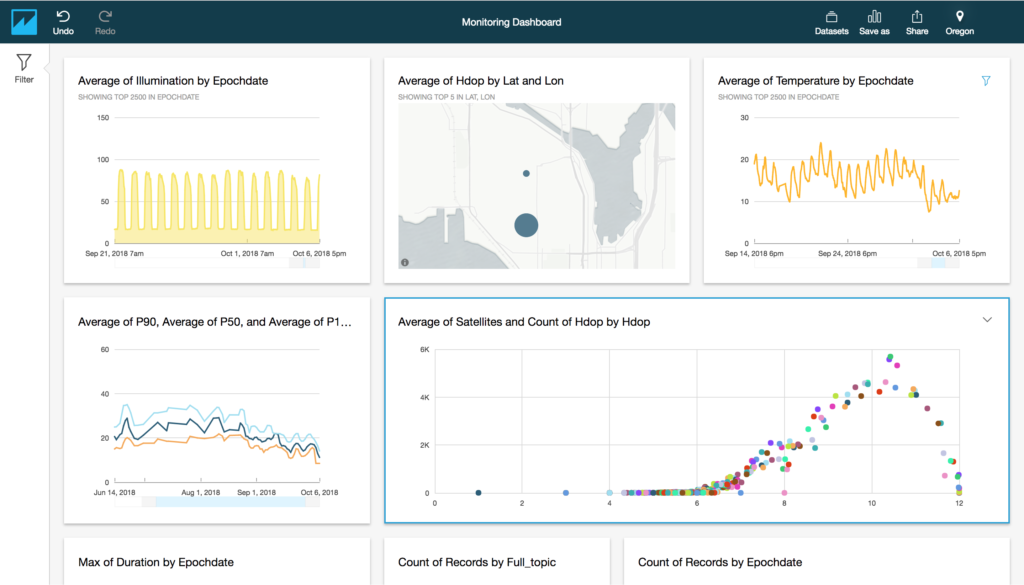 Data Exploration with Amazon Quicksight and IoT Analytics – The